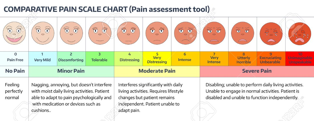224 Pain Scale Stock Illustrations, Cliparts And Royalty Free Pain ...
