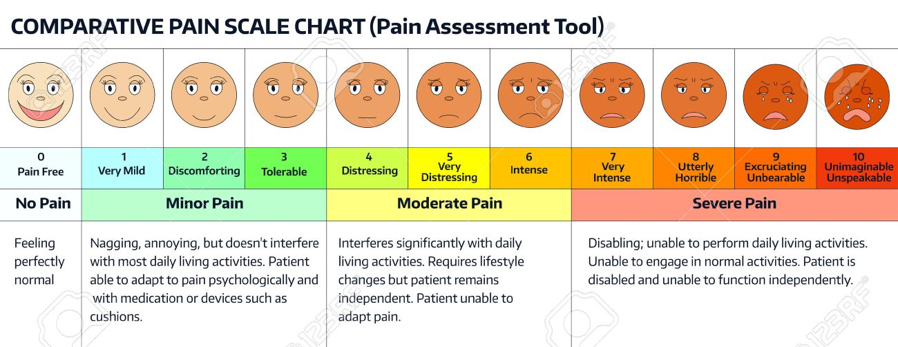 Faces pain rating scale comparative pain scale chart pain