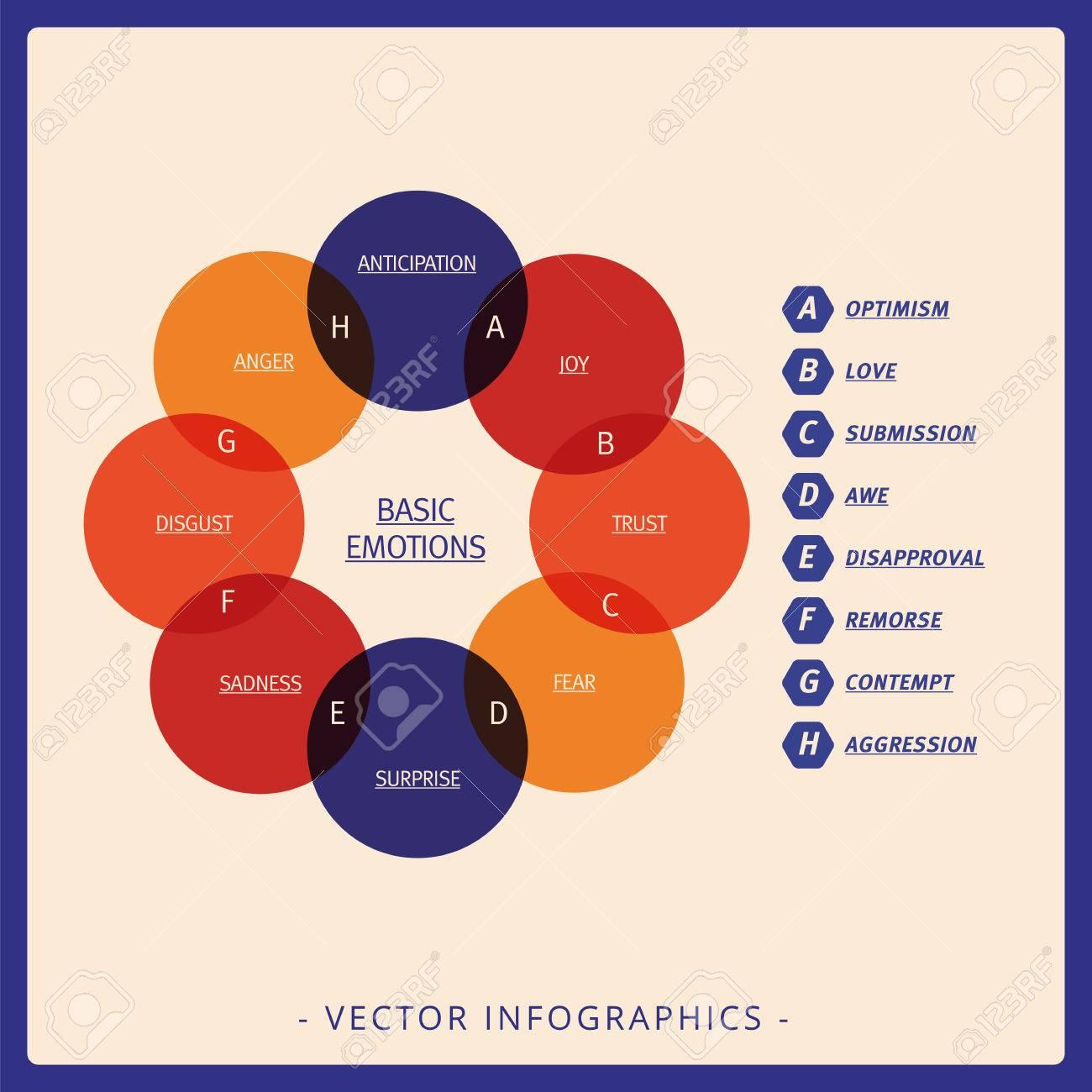 Multicolor diagrama de venn que representa las emociones bsicas y foto de archivo multicolor diagrama de venn que representa las emociones bsicas y sus intersecciones ccuart Image collections