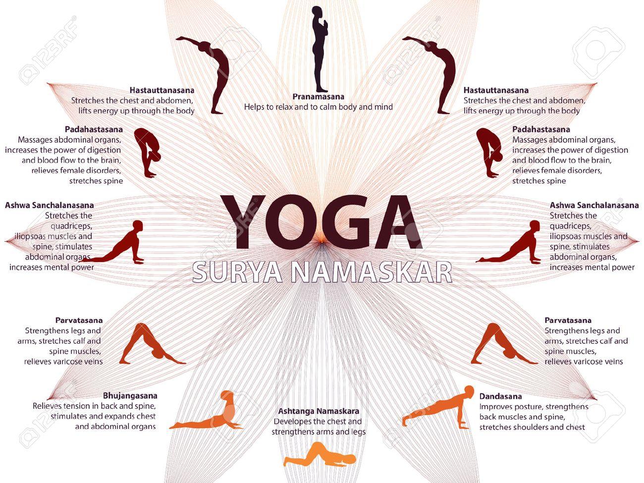 Yoga infographics, Surya Namaskar sequence, Salutation to the Sun, benefits of practice - 51739270