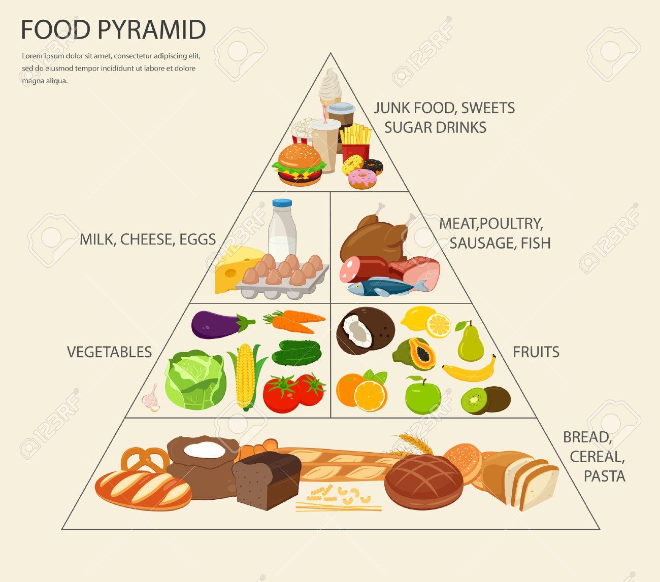 Schön Pyramide Vorlage Für Gesunde Ernährung Ideen - Beispiel ...