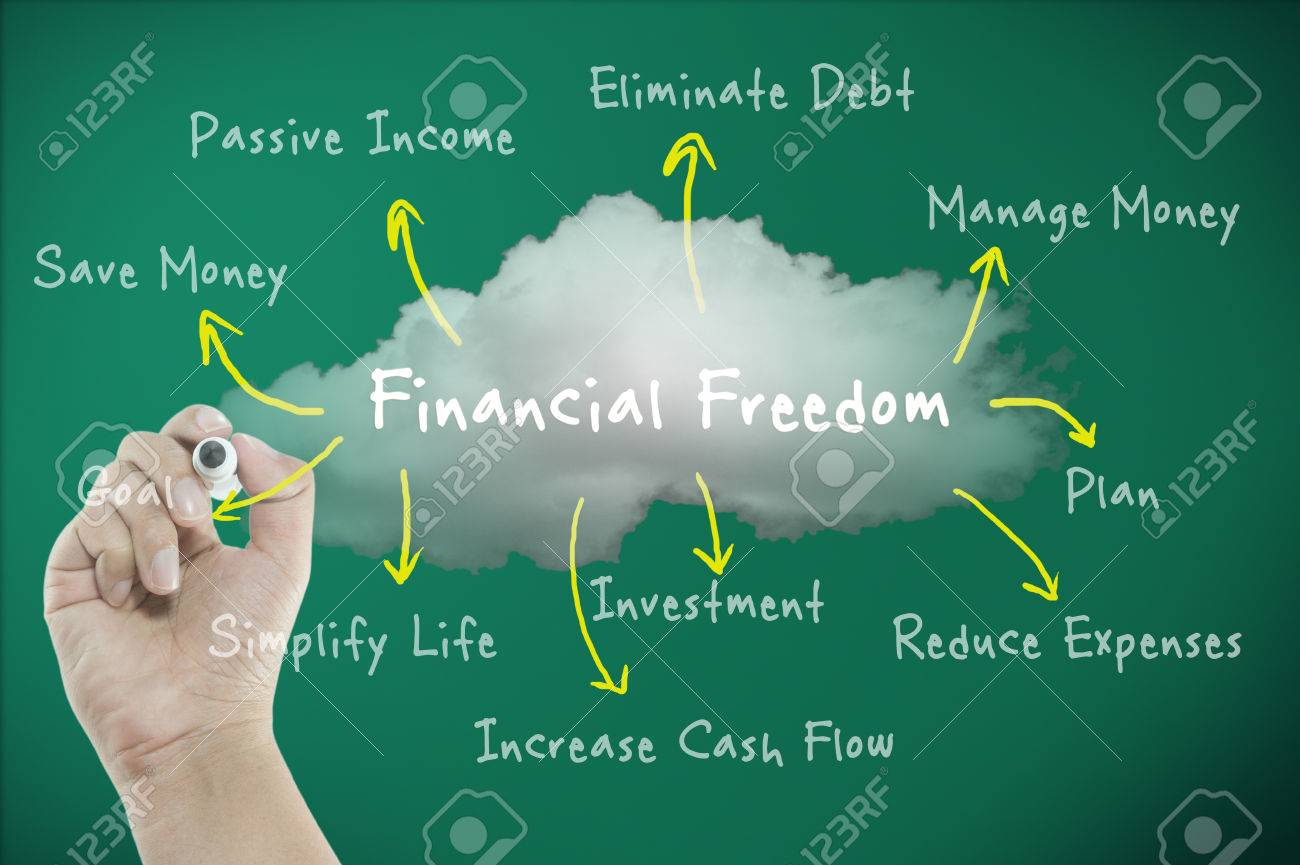 financial freedom concept with diagram the way to freedom stock