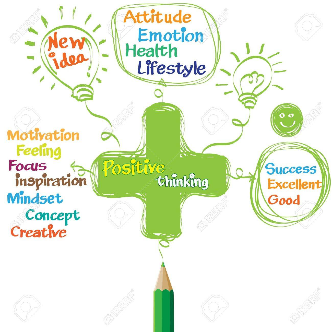 Green pencil drawing positive thinking Stock Vector - 17727000