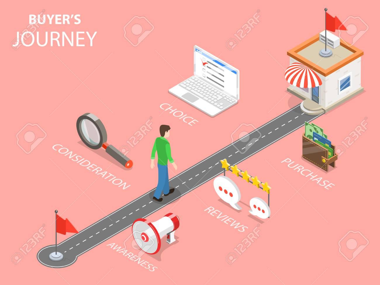 Buyer journey flat isometric vector illustration. - 100975439