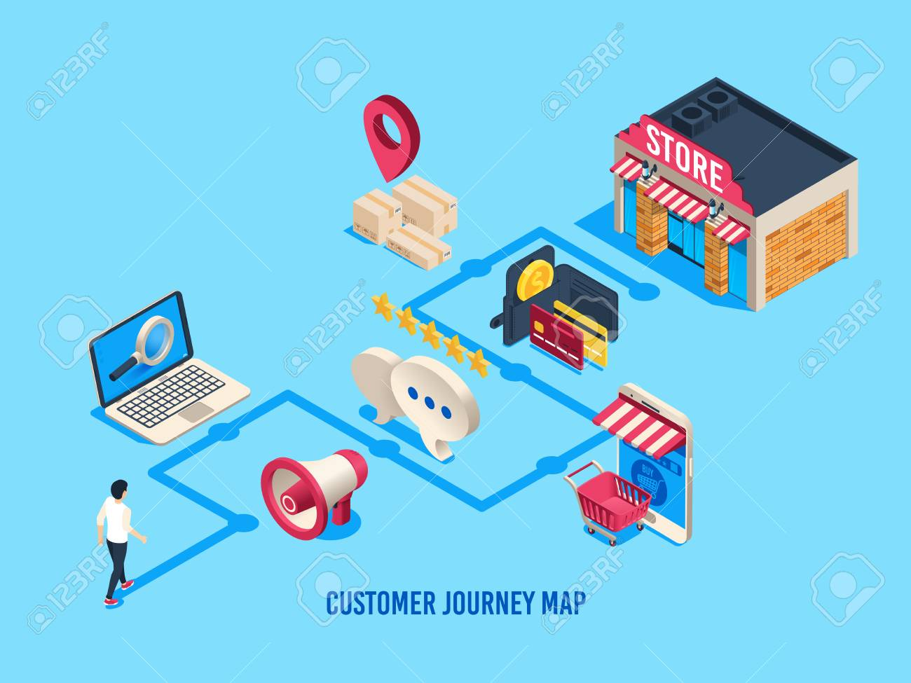 Isometric customer journey map. Customers process, buying journeys and digital purchase. Sales user rate, purchasing consideration online shopping journey map business vector illustration - 115389805