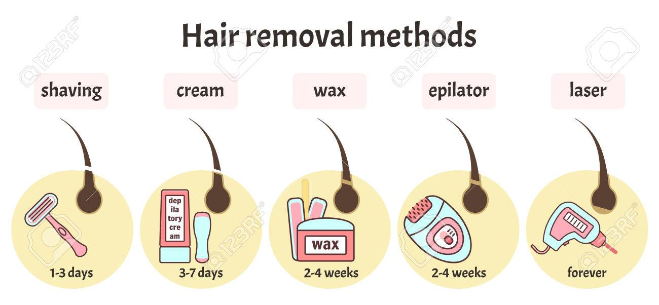 Flat Vector Hair Removal Equipment And Main Methods Of Epilation.. Royalty  Free Cliparts, Vectors, And Stock Illustration. Image 83793307.123RF.com