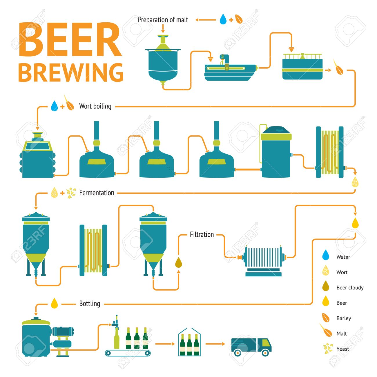 Beer brewing process production beer design template with beer brewing process production beer design template with brewery factory production preparation pooptronica
