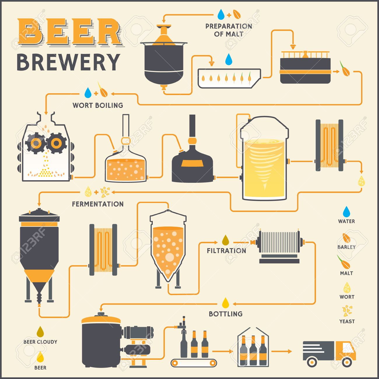 Beer Brewing Process, Production Beer, Design Template With Brewery ...