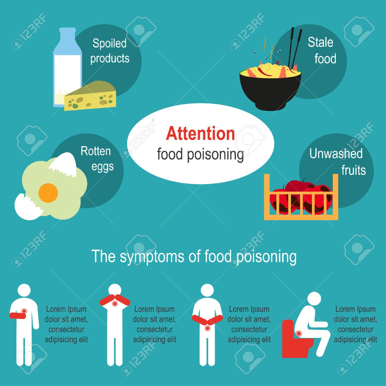 Food Poisoning Poster The Symptoms Of Food Poisoning Causes