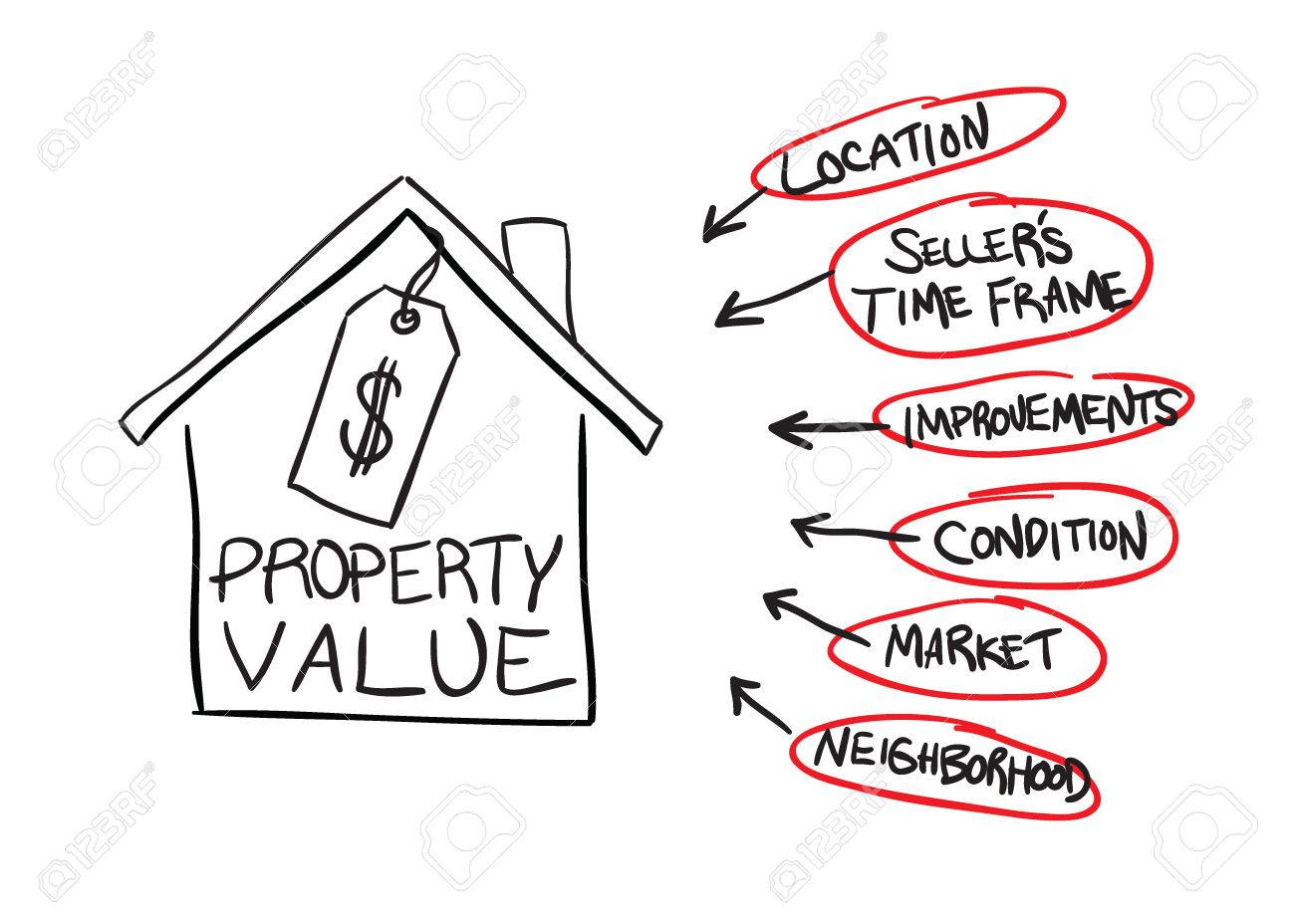 A diagram of the factors that can affect real estate property values - 8535232