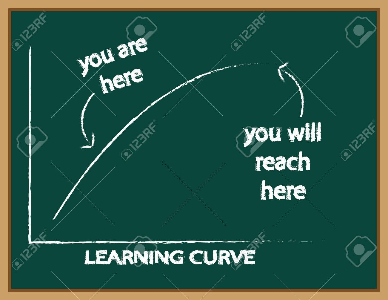 Learning curve graph on a green blackboard with text pointing out where you are now and where you will be in the future - 51434881