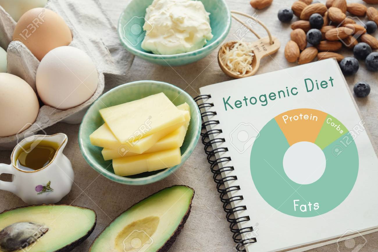 Keto, ketogenic diet with nutrition diagram, low carb, high