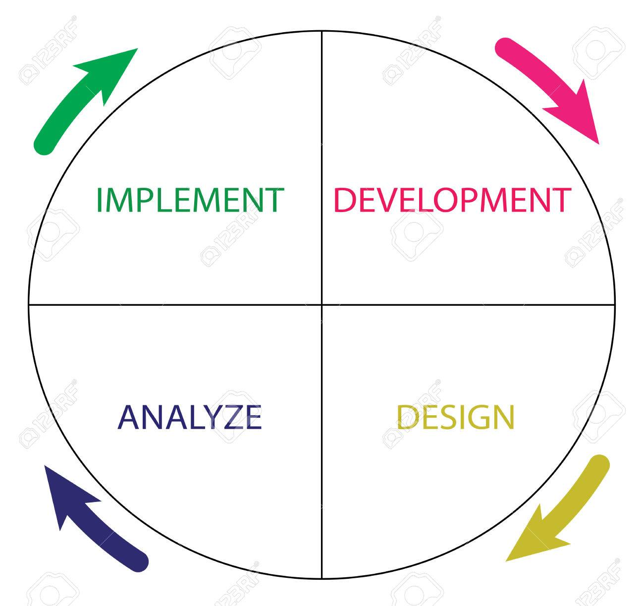 Diagram of software development life cycle stock photo picture and diagram of software development life cycle stock photo 27282169 ccuart Gallery