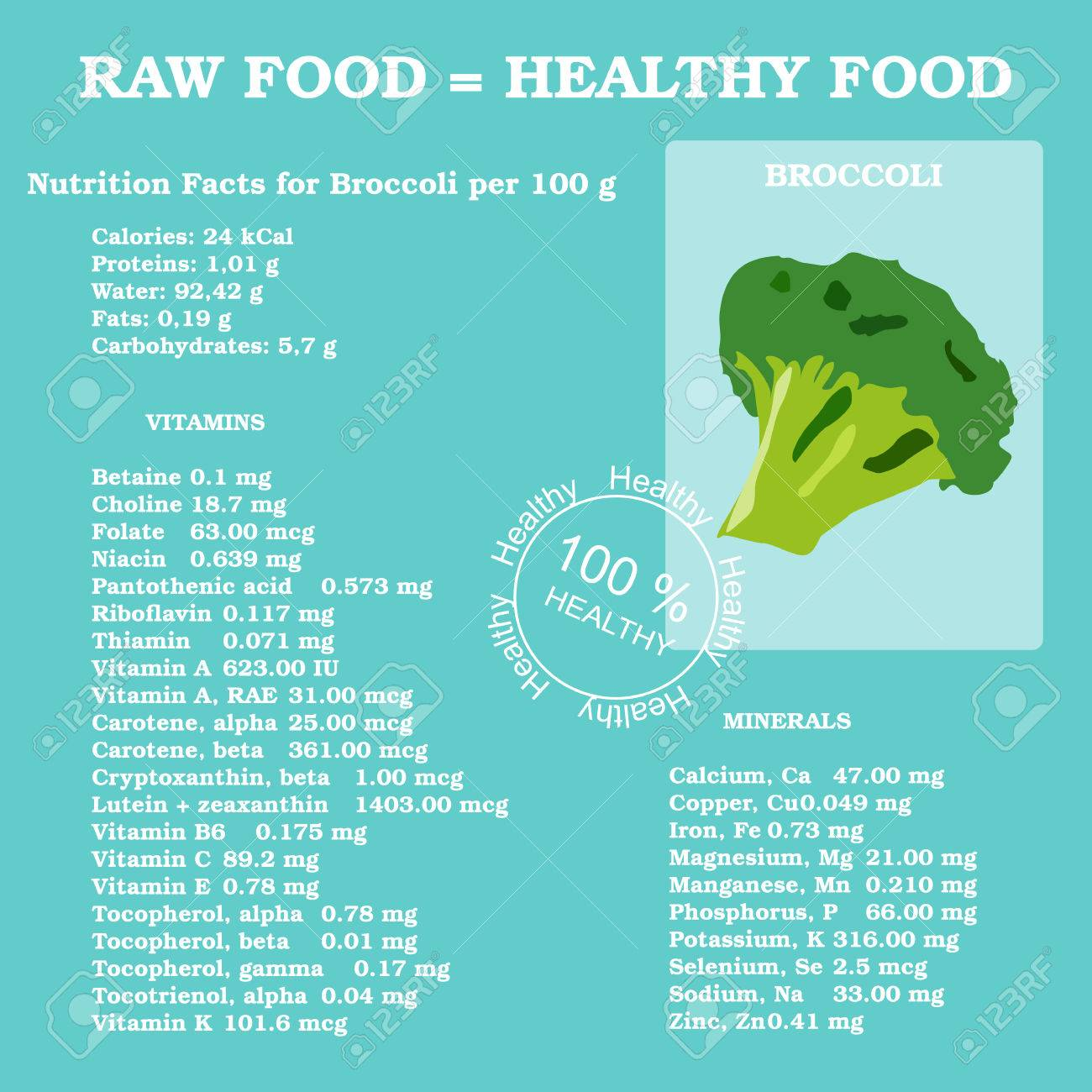 nutrition facts for broccoli in flat style royalty free cliparts