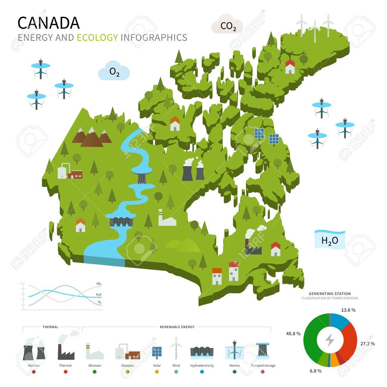 Energy industry and ecology of Canada