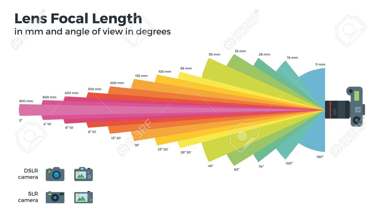 別の焦点距離ベクター テーブルレンズ画角焦点距離clr カメラ