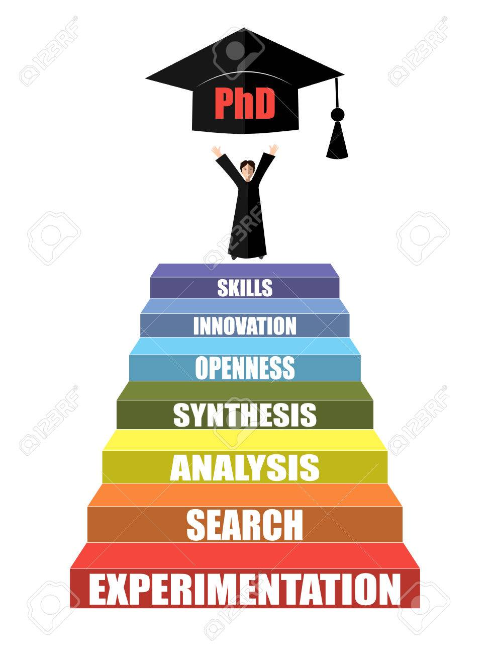 Stairs With Main Requirements Of Academic Career Success Steps Royalty Free Cliparts Vectors And Stock Illustration Image 62202052