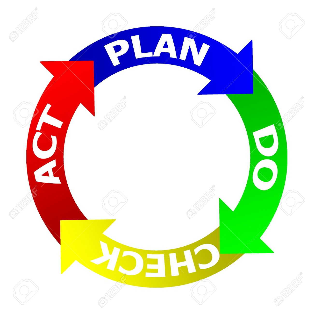 plan do check act images  amp  stock pictures  royalty free plan    plan do check act  pdca  plan do check act  on a white background