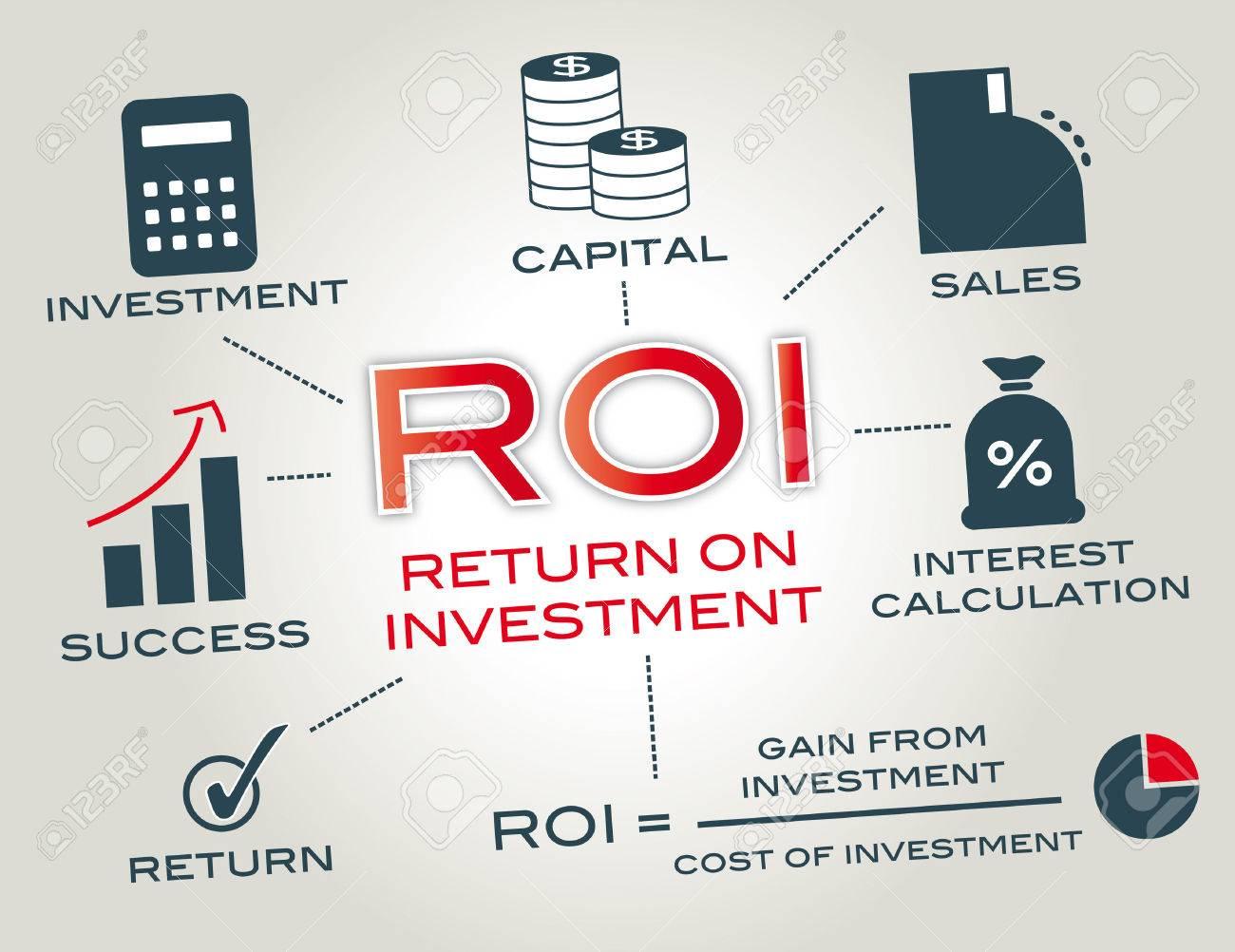 Image result for ROI