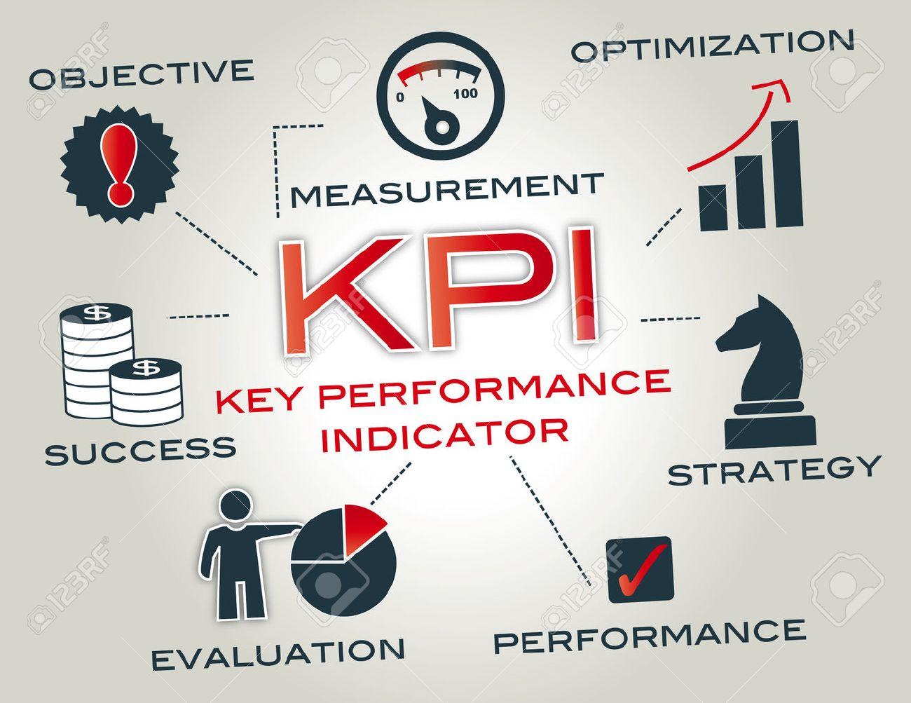KPI - Un Indicador De Desempeño O Indicador Clave De Rendimiento Es ...