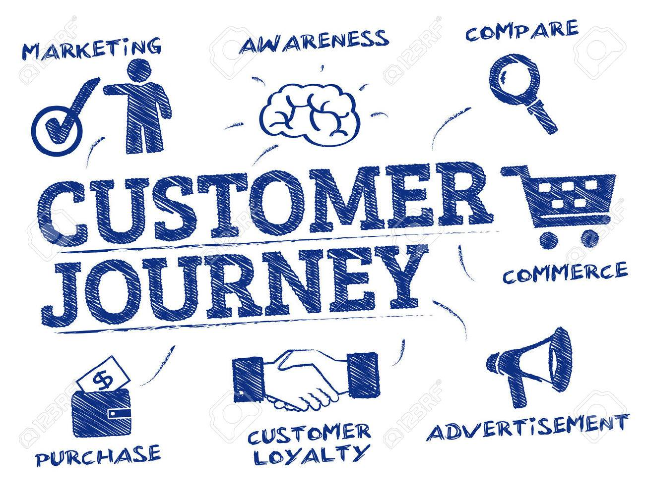 customer journey. Chart with keywords and icons - 64797631