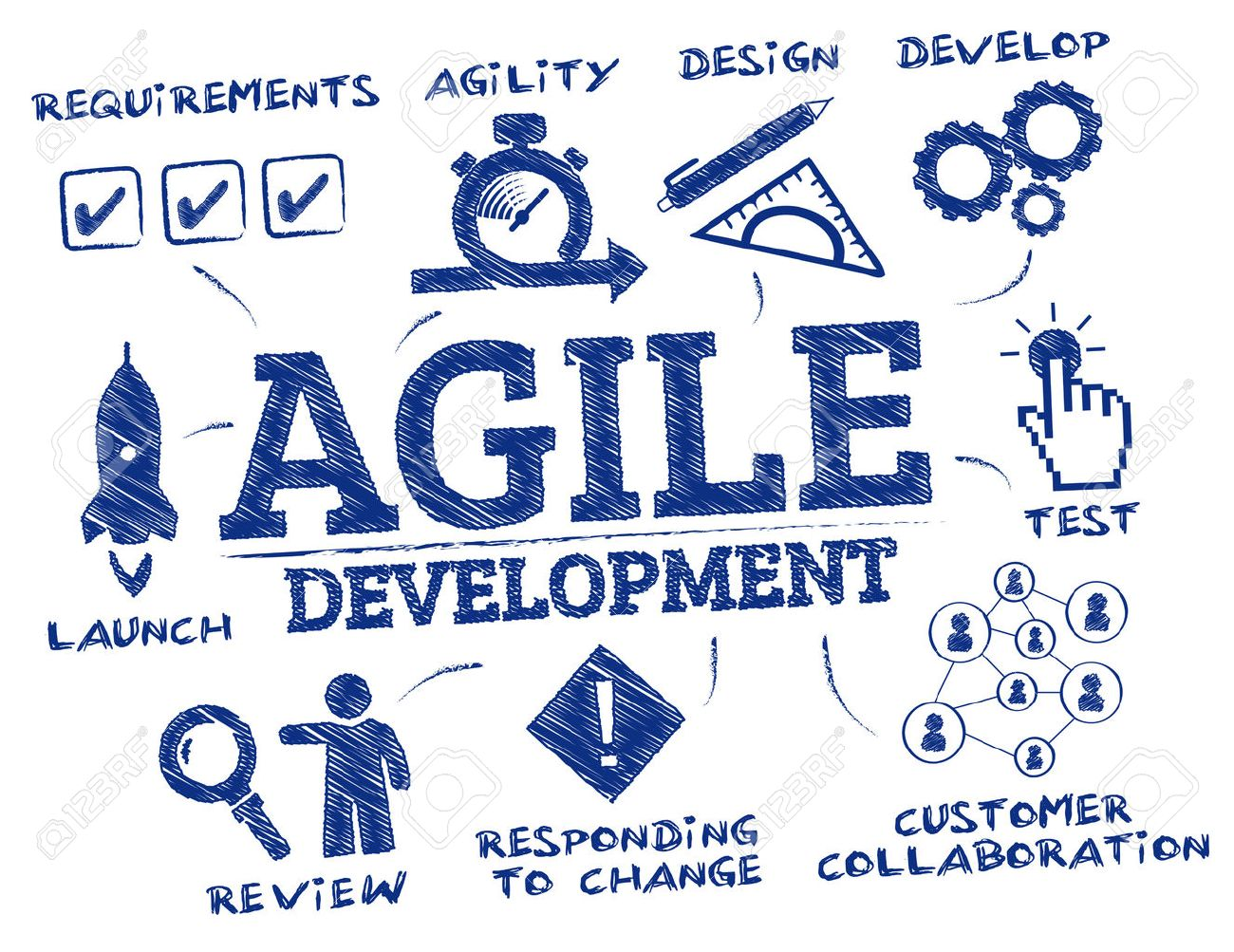 agile development. Chart with keywords and icons - 67827397