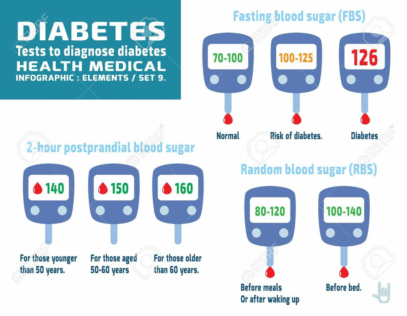 diabetic set.Glucometer graphics.infographic elements.health care concept.flat cute cartoon design illustration.isolated on white background. - 53903264