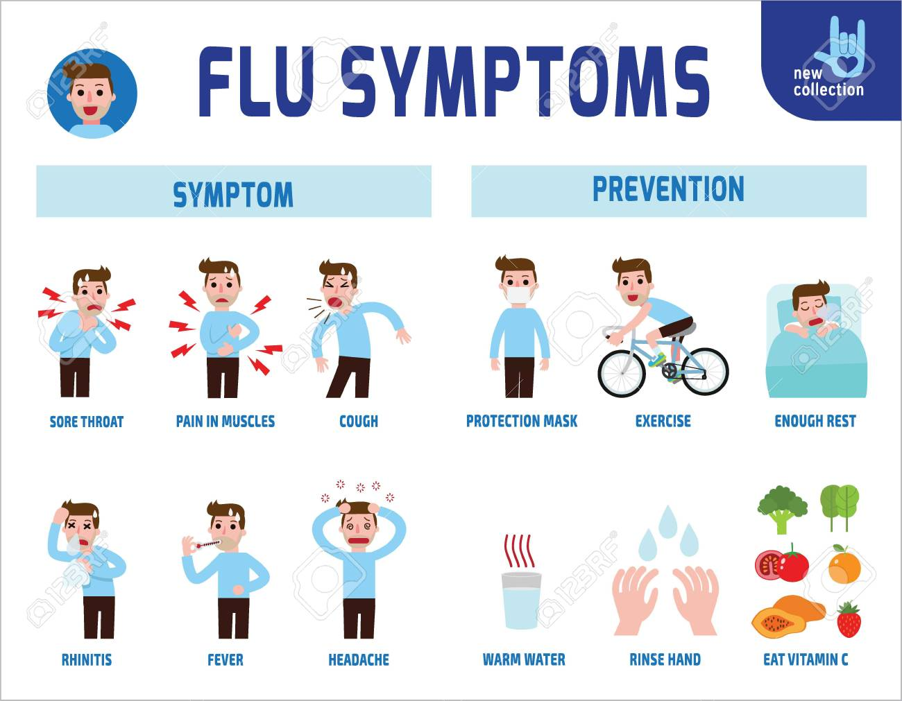 Image result for Flu Symptoms #