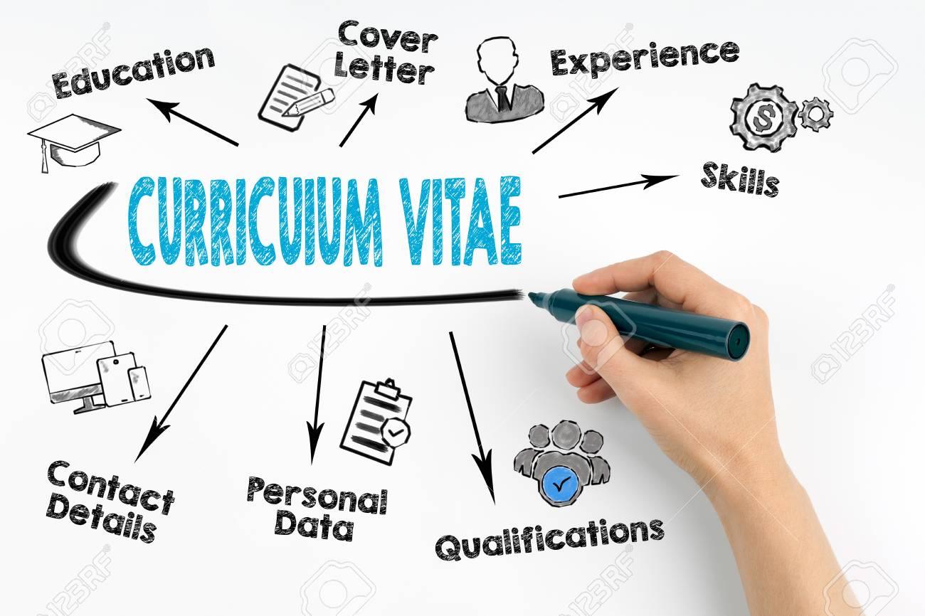 Mano Con Marcador Escribiendo El Concepto De Curriculum Vitae Fondo