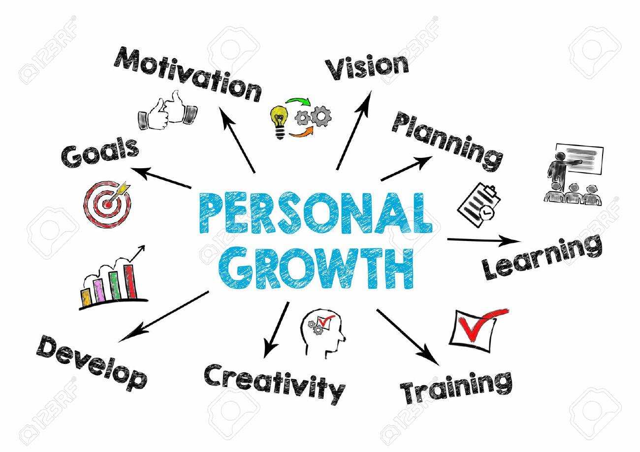 Personal Growth concept. Chart with keywords and icons on white background. - 83155247