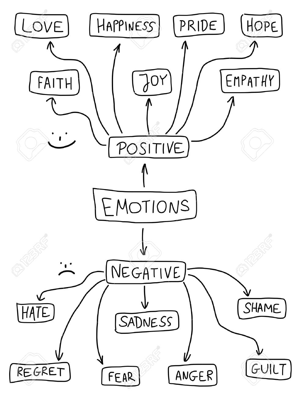 Human emotion mind map - emotional doodle graph with various positive and negative emotions. Stock Vector - 15398489