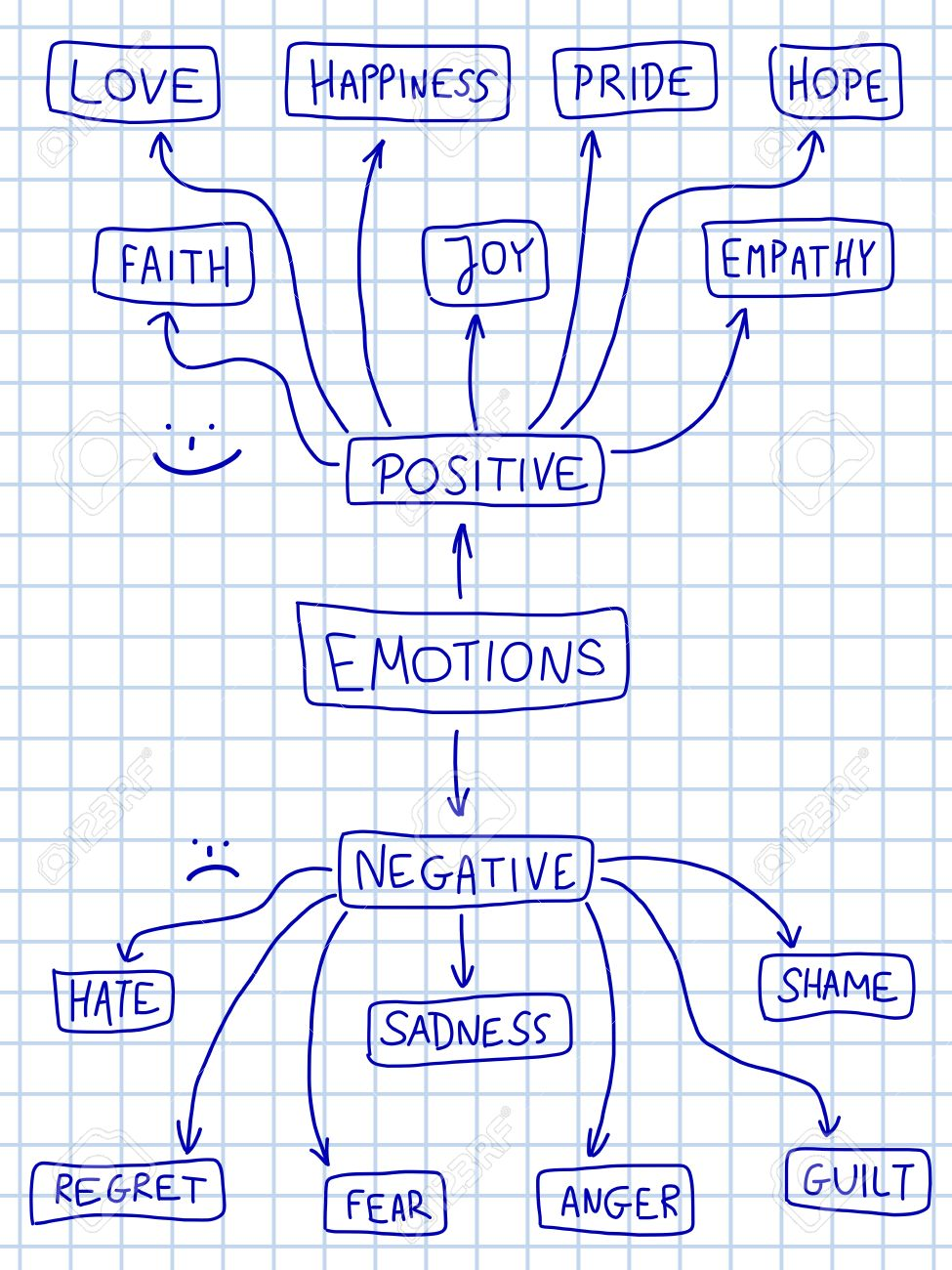 Mapa De Las Emociones.Emocion Humana Mapa Mental Emocional Garabato Grafico Con Varias Emociones Positivas Y Negativas