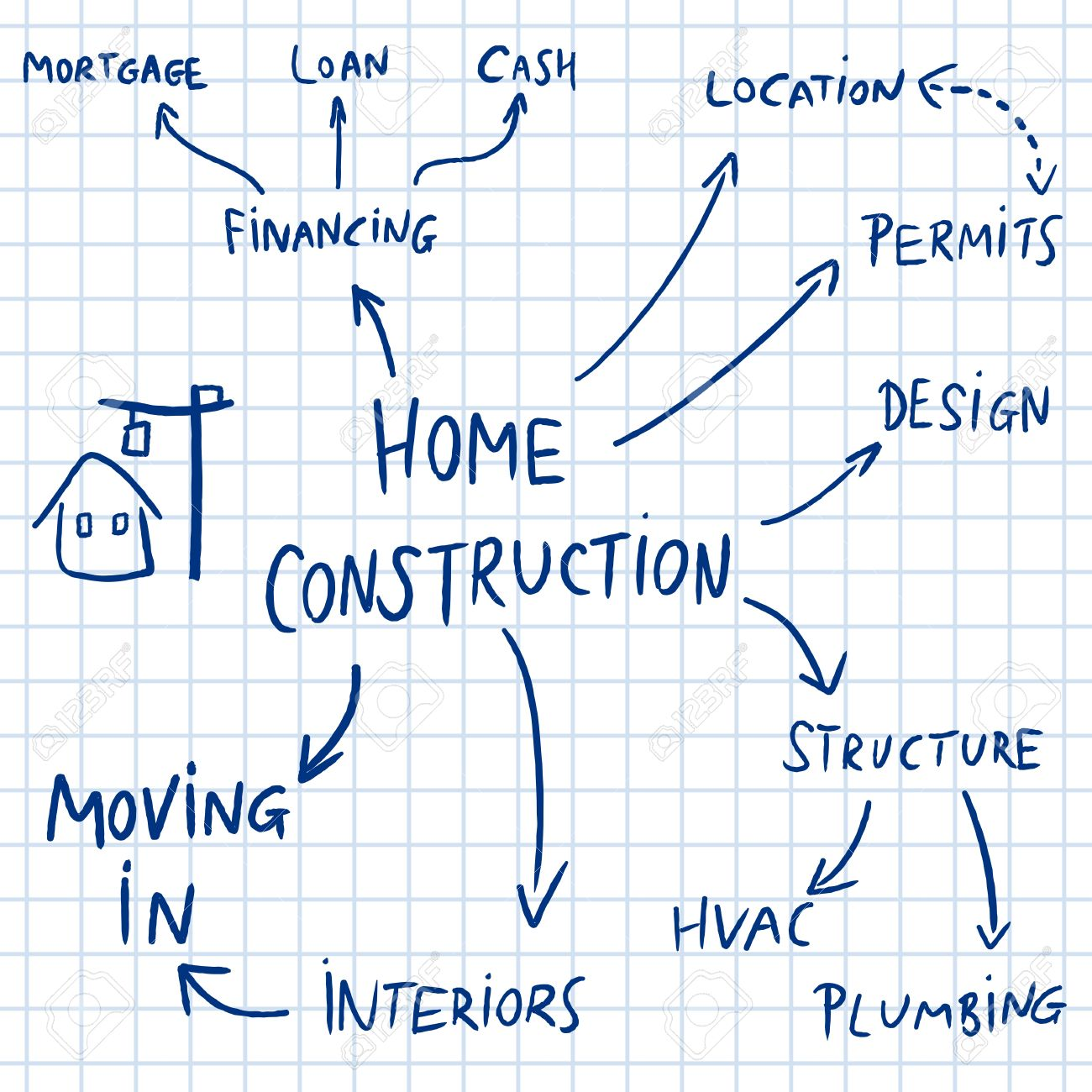 Home construction mind map flowchart   text doodle related to house  development  Stock Vector. Home Construction Mind Map Flowchart   Text Doodle Related To