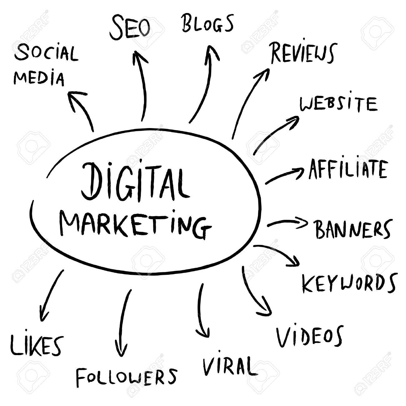 Digital marketing mind map flowchart - text doodle related to internet business advertising. - 42103434