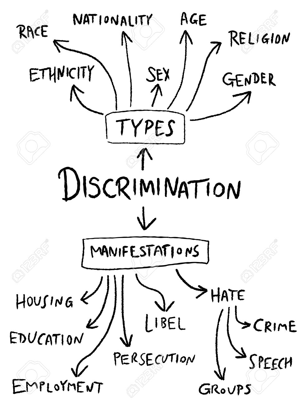 Age and sex and discrimination