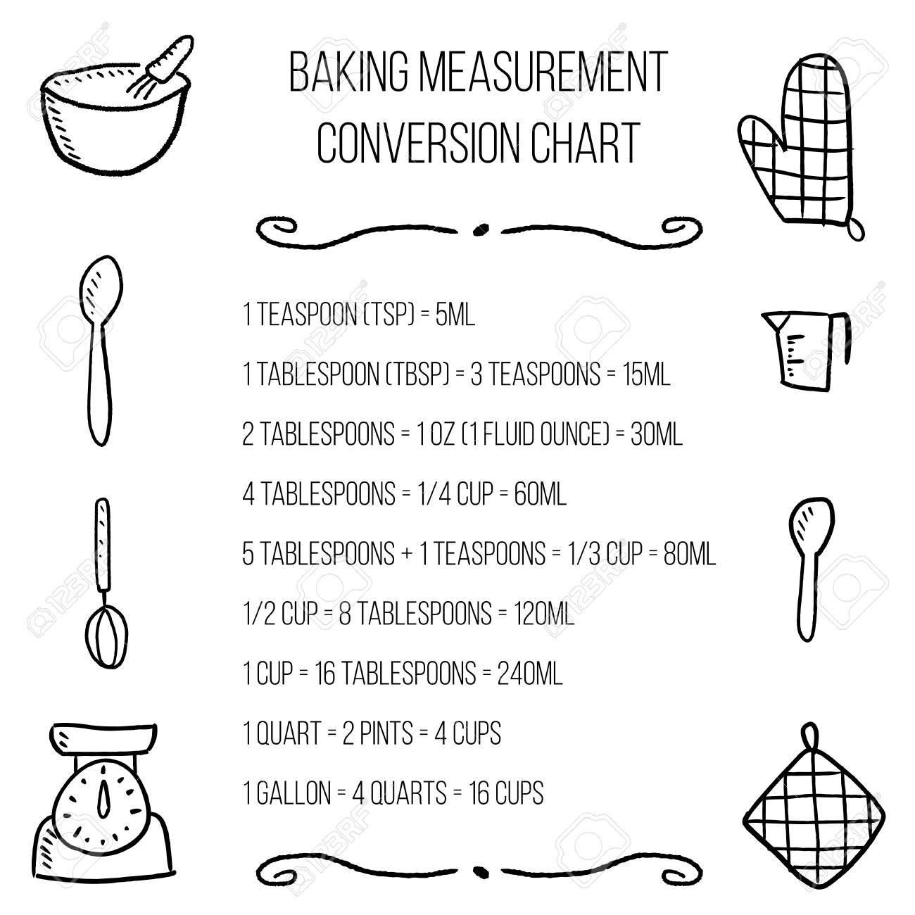 Tableau De Conversion Des Unites De Cuisson Unites De Mesure De Cuisine Conception De Cuisine Clip Art Libres De Droits Vecteurs Et Illustration Image 85116730