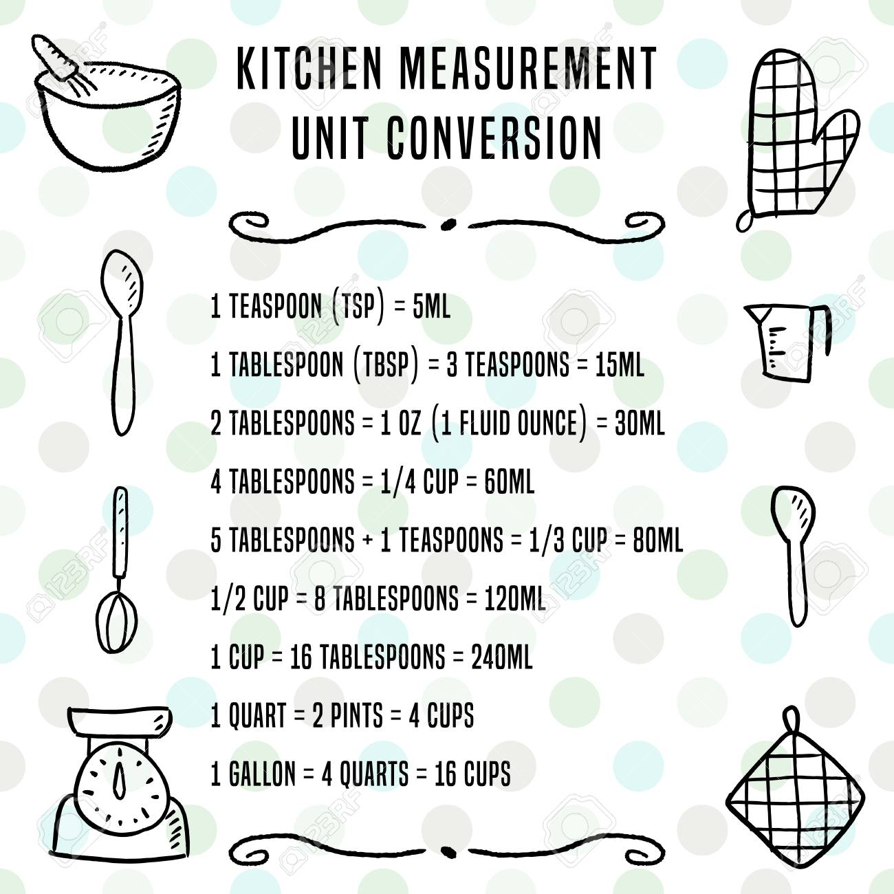 Kitchen unit conversion chart baking measurement units cooking kitchen unit conversion chart baking measurement units cooking design stock vector 88430628 geenschuldenfo Choice Image