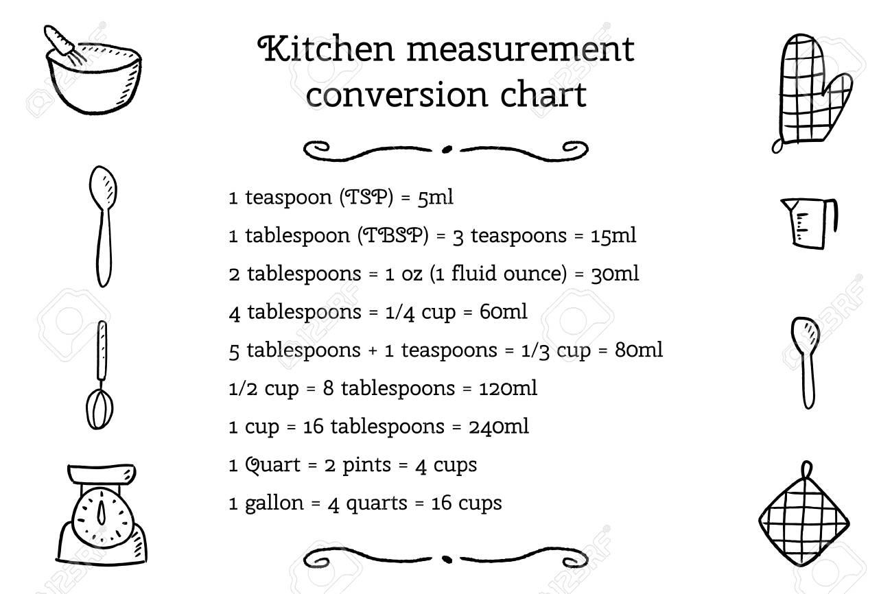 Kitchen unit conversion chart - baking measurement units. Cooking design. - 88888922