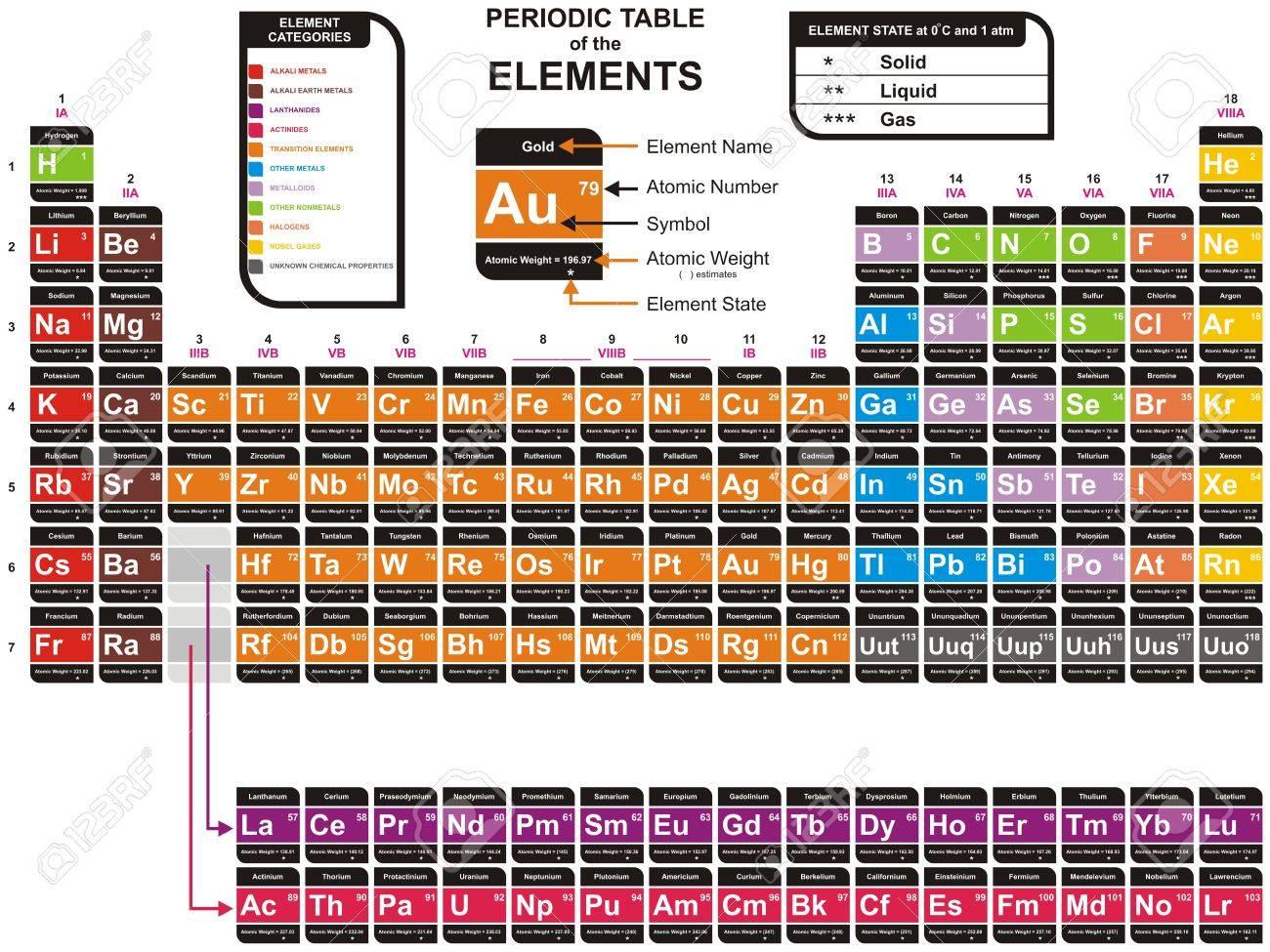Vector tabla peridica de colores de los elementos qumicos vector tabla peridica de colores de los elementos qumicos incluyendo el nombre del elemento el nmero atmico el peso atmico el elemento de urtaz Image collections