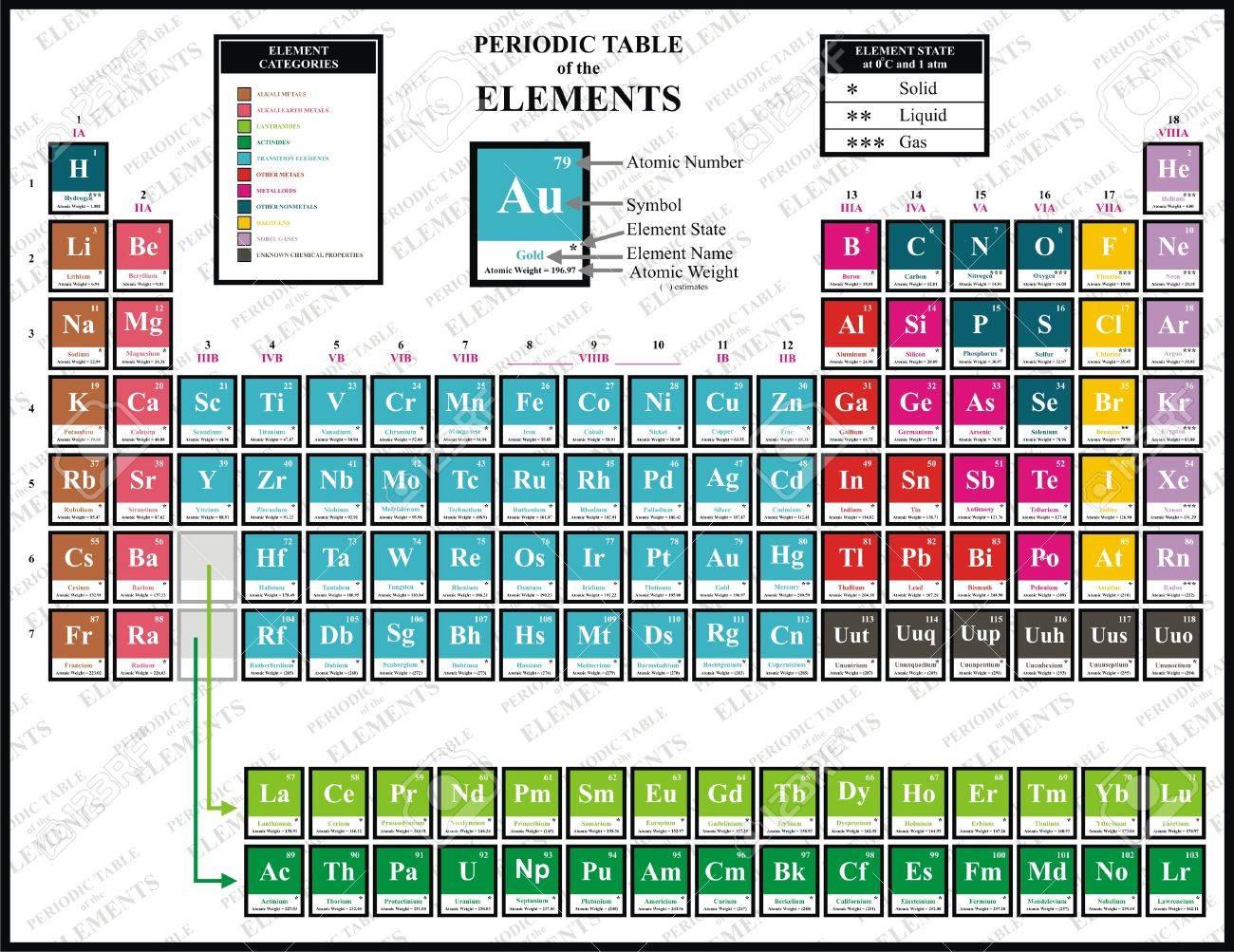 vector tabla peridica de colores de los elementos qumicos incluyendo el nombre del elemento el nmero atmico el peso atmico el elemento de - Tabla Periodica Con Nombres Y Peso Atomico
