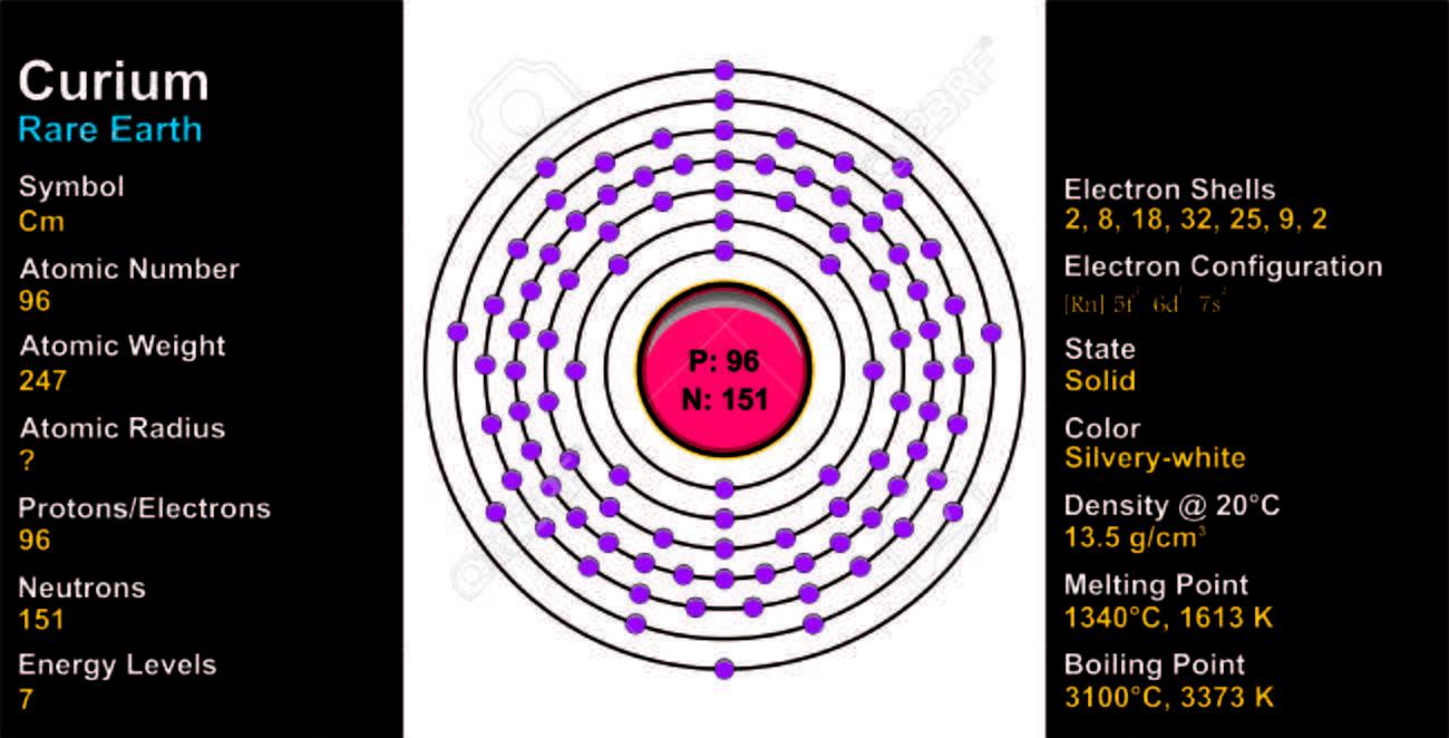 キュリウム原子のイラスト素材・ベクタ - Image 72753864.