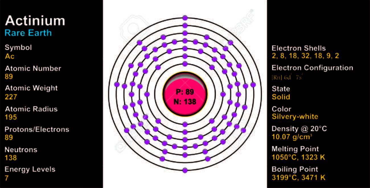 アクチニウム原子 ロイヤリティ...