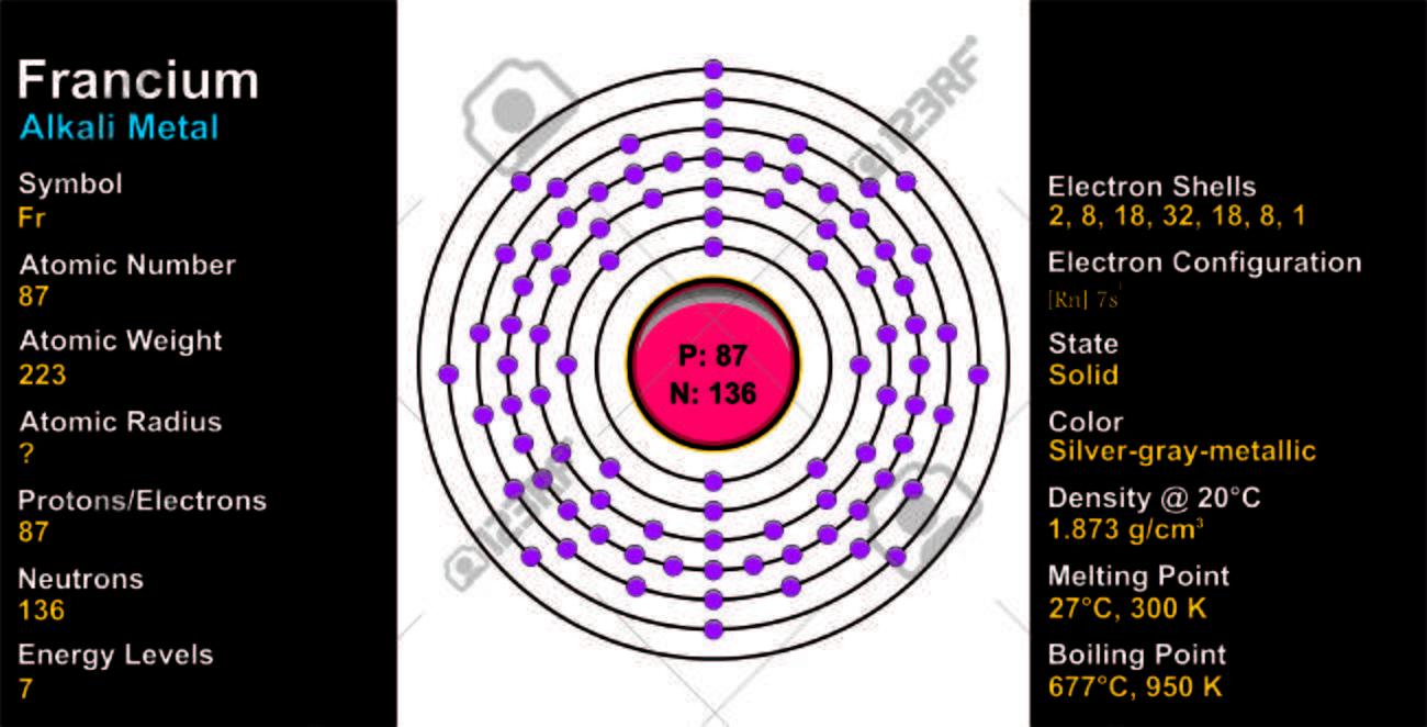 Francium Atom Stock Vector   72753874