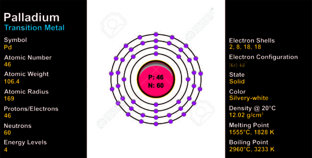 Palladium Atom Royalty Free Cliparts Vectors And Stock