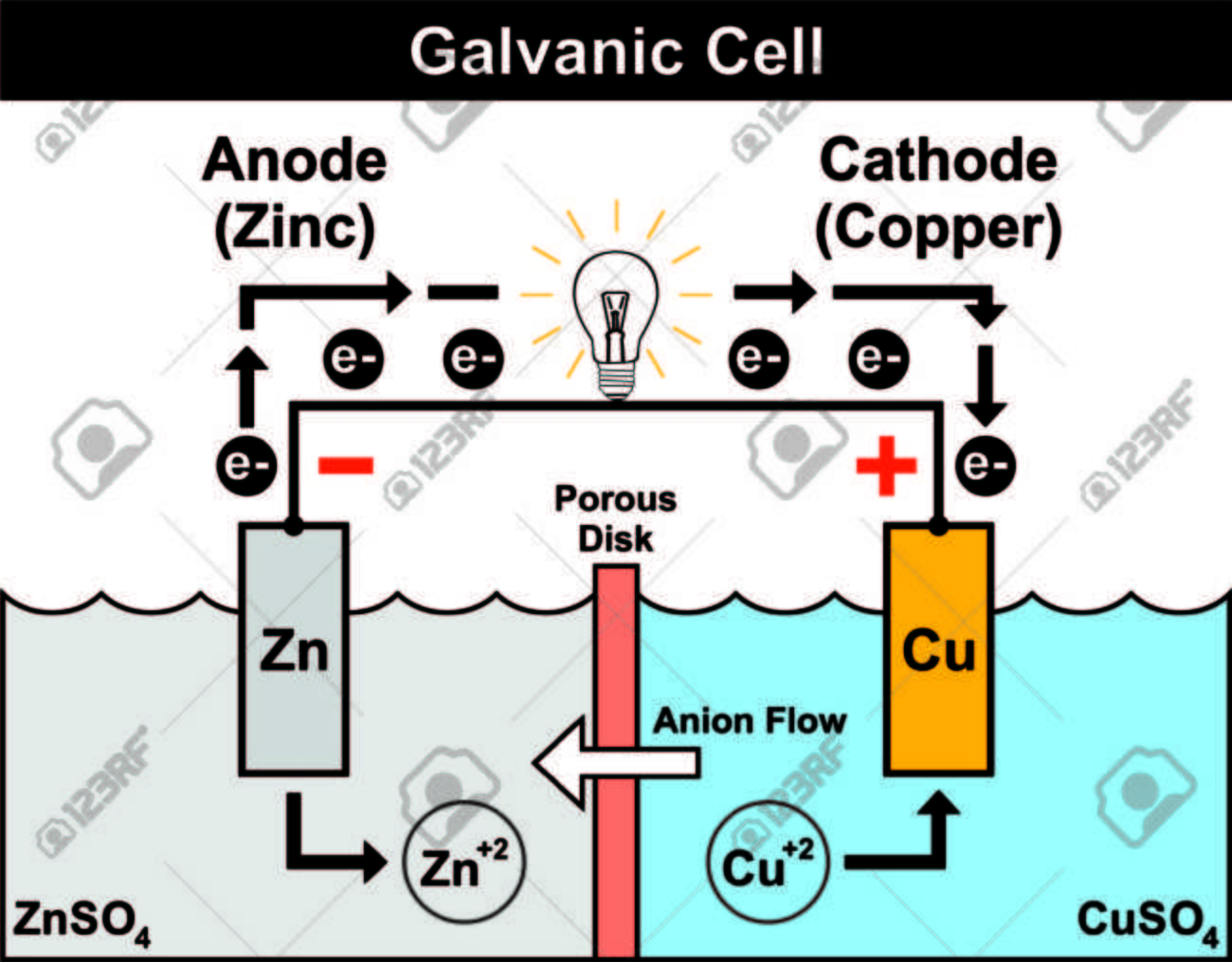 Galvanic cell simple easy to understand with zinc anode copper galvanic cell simple easy to understand with zinc anode copper cathode electron flow from ccuart Images