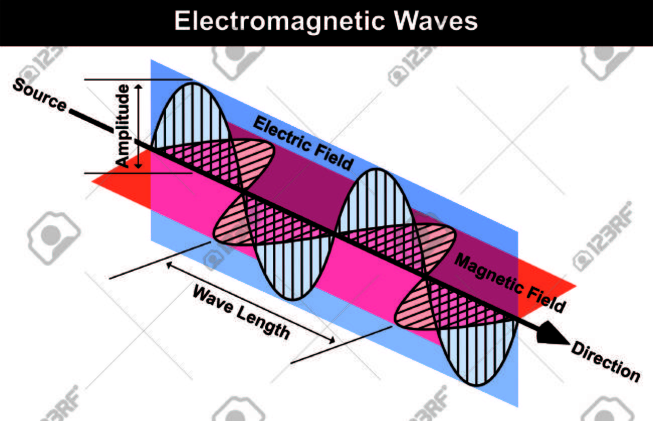 Waves of electromagnetic radiation including electrical and magnetic vector waves of electromagnetic radiation including electrical and magnetic fields wave curve length amplitude source direction arrow easy simple physics ccuart Images