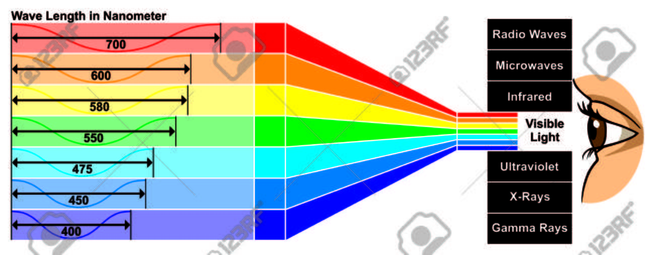 Visible Light with wave length difference between spectra colors which give different properties human eye can see white color spectrum which composed of all colors of rainbow - 72098113