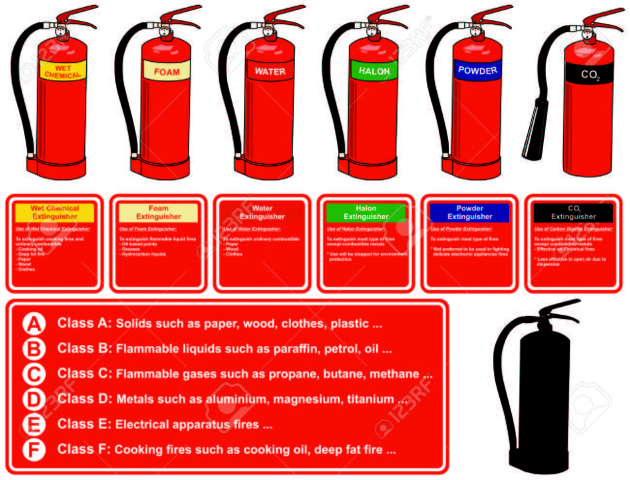 Fire Extinguisher Different Types for building facility safety to protect employees people flames wet chemical foam water halon dry powder co2 carbon dioxide saves your life fire class table - 72098114