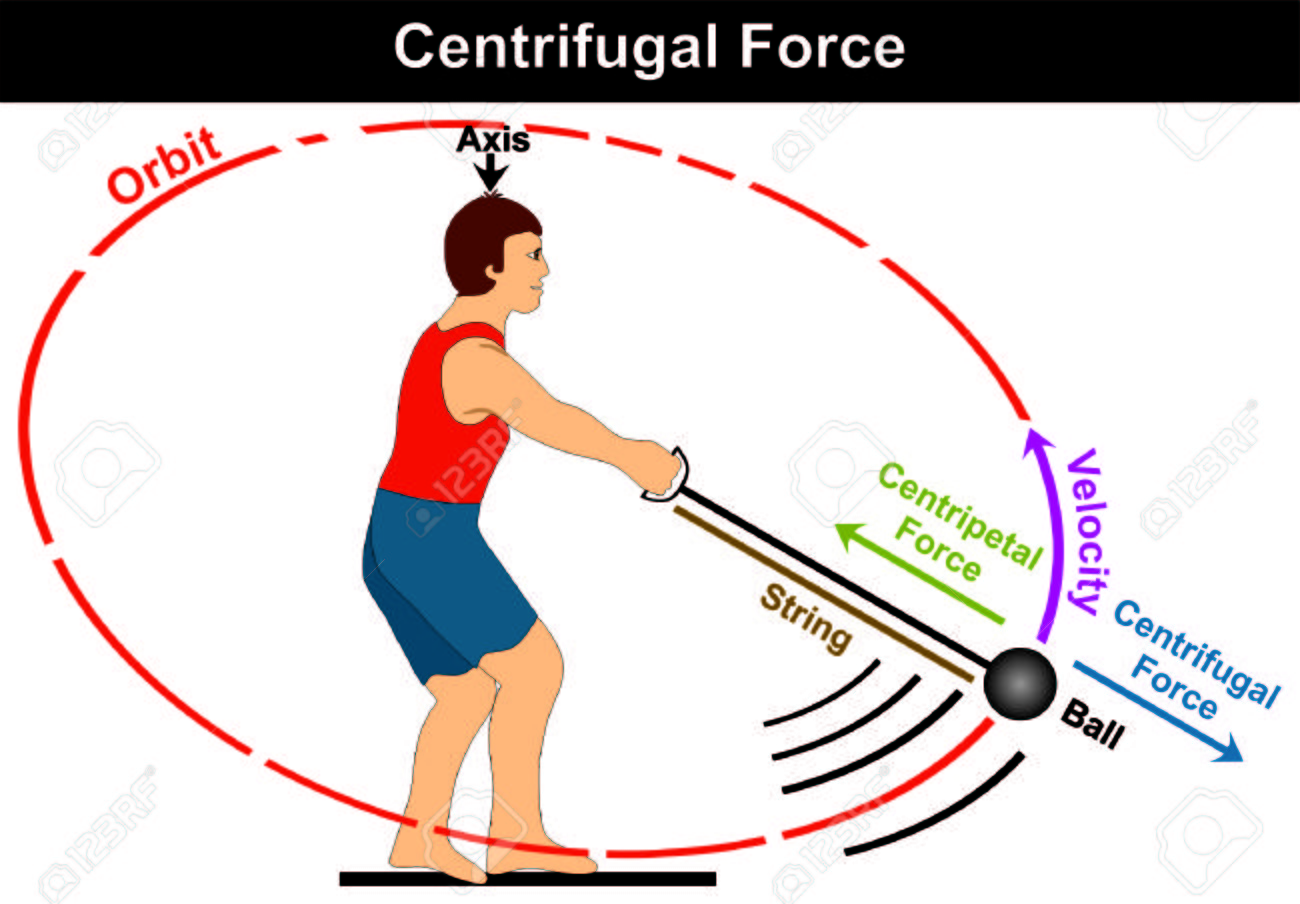 Centrifugal force diagram simple easy example of athlete playing centrifugal force diagram simple easy example of athlete playing hammer game sport and moving the ball pooptronica