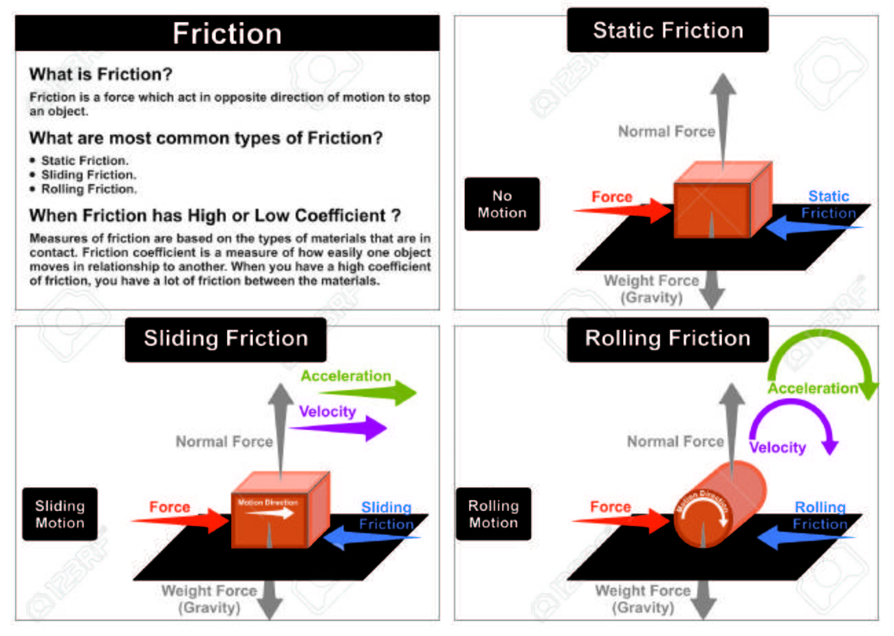 Friction Force Physics Lesson Common Types Static Sliding Rolling ...